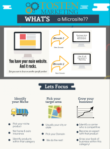 Is a Microsite Right for your Insurance Agency?