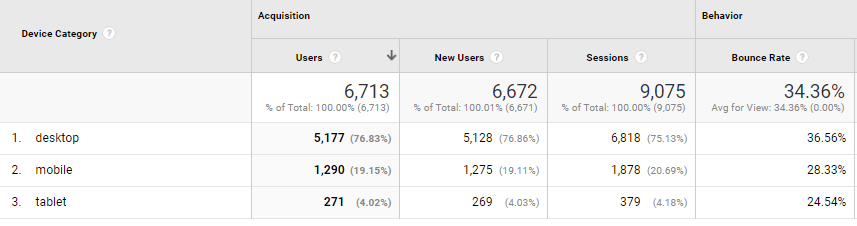 Device Usage Google Analytics