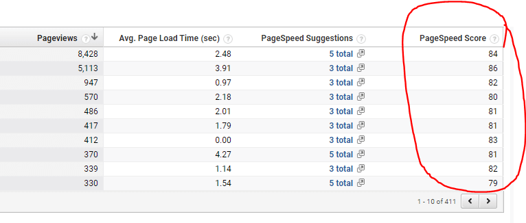 Website Page Speed Analytics